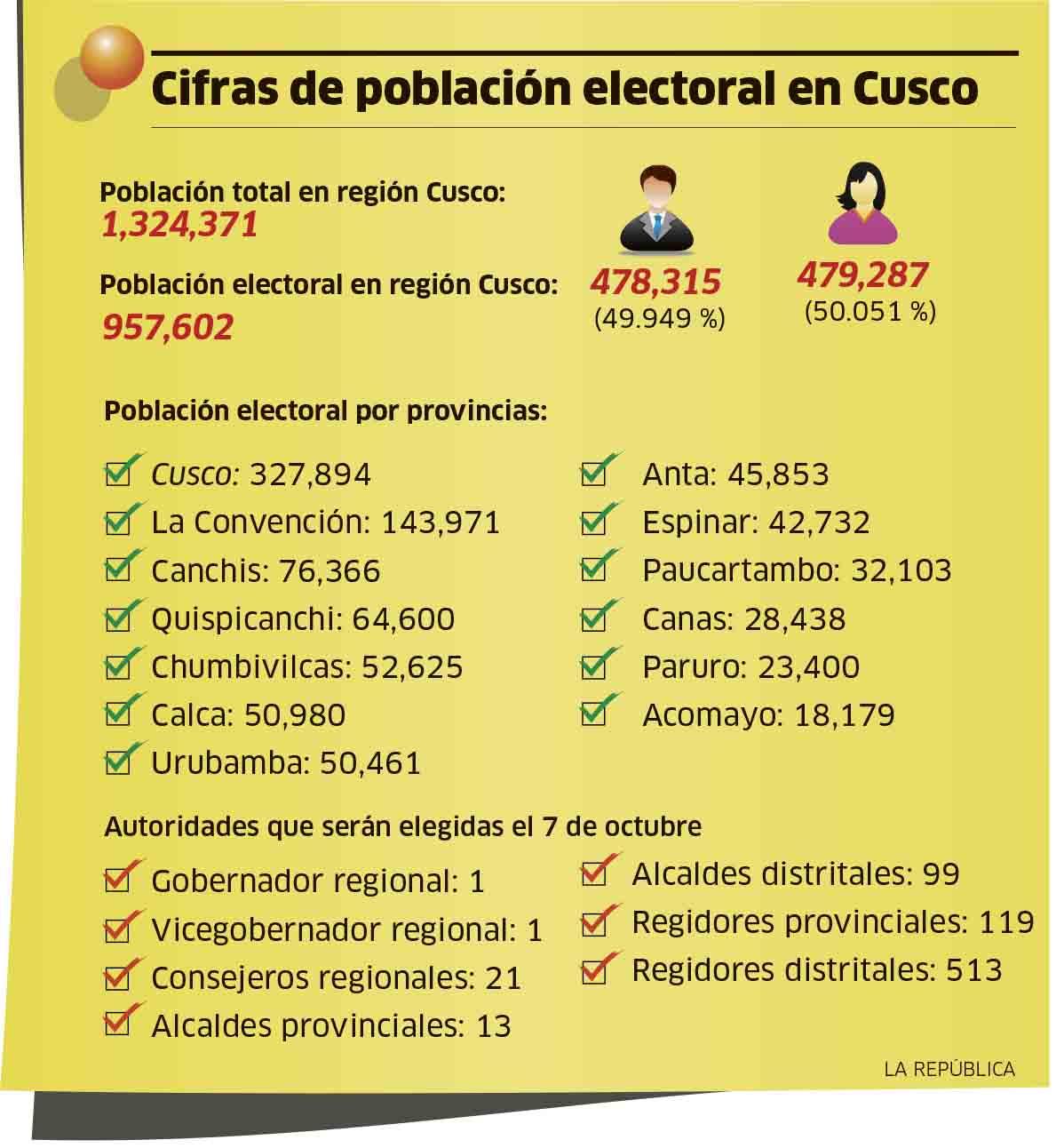 Cifras de la población electoral en Cusco