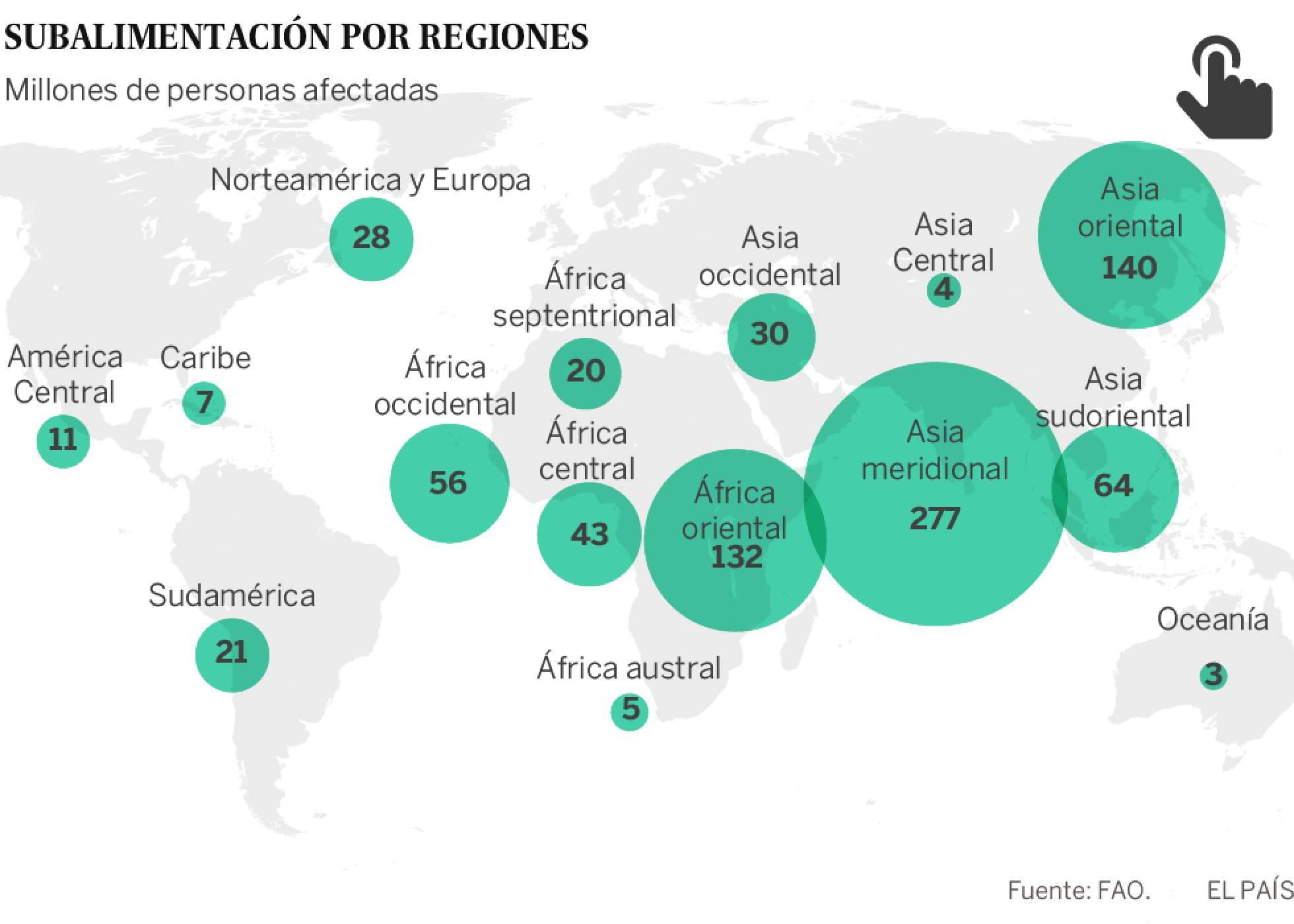 Millones de personas afectadas por la subalimentación en el mundo.