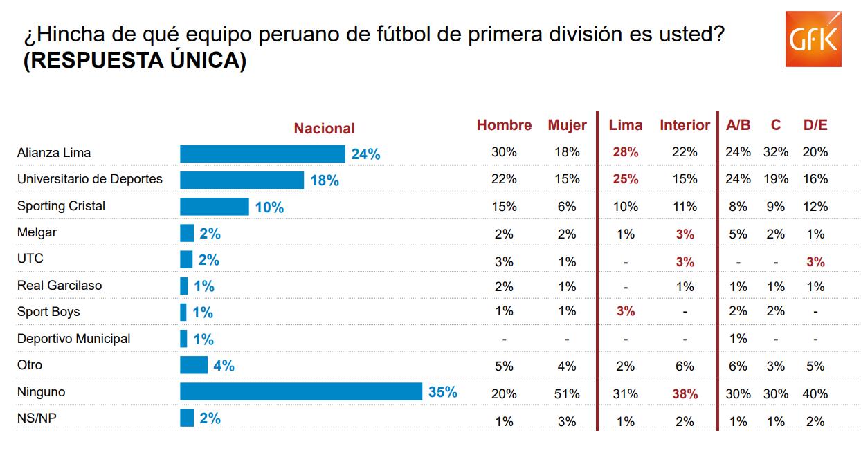Encuesta equipos peruanos