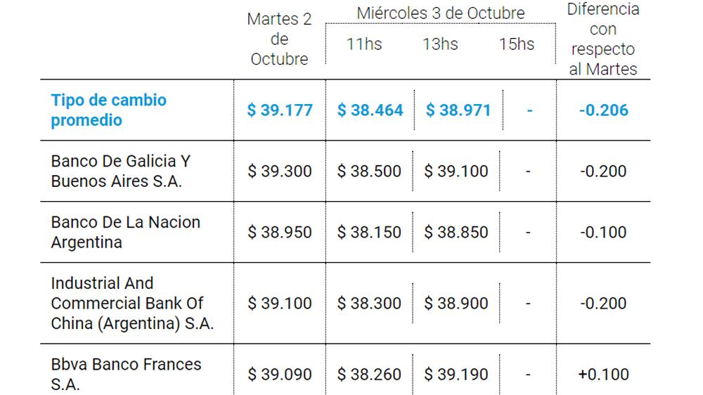dólar hoy en Argentina