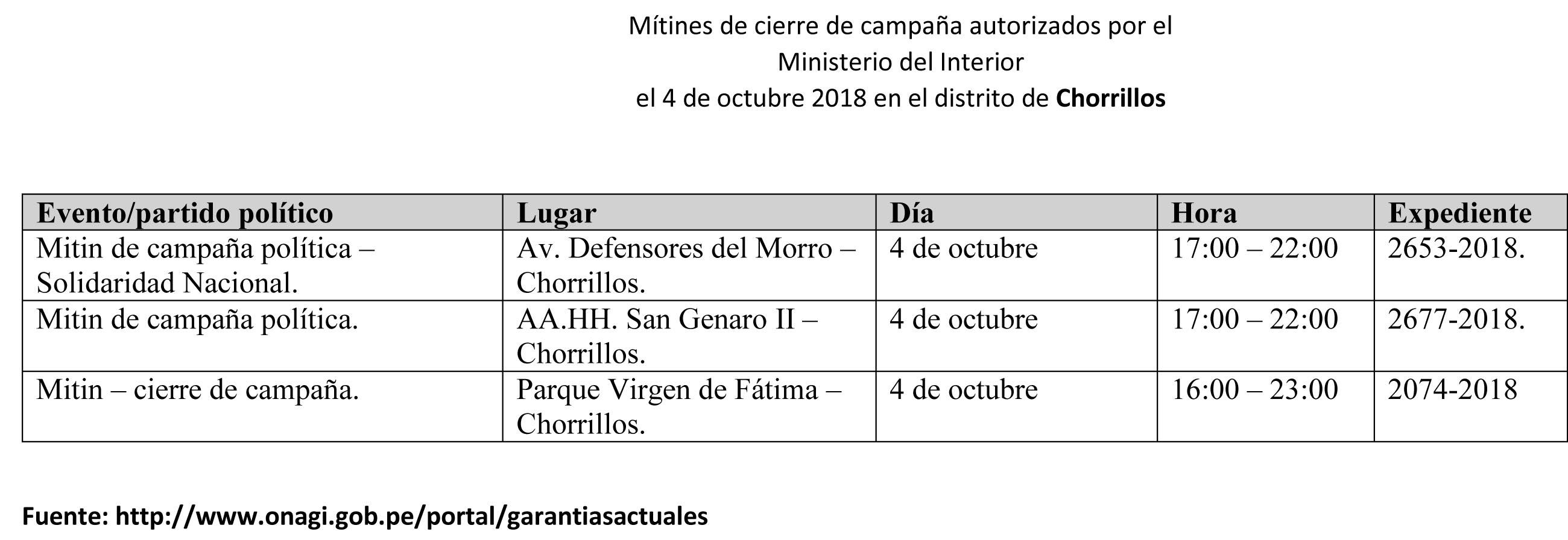Tres mítines de cierre de campaña en el distrito de Chorrillos.