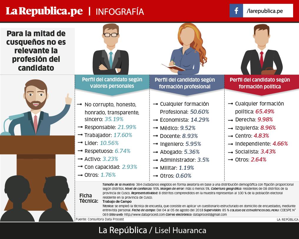Perfil del candidato que quieren los cusqueños
