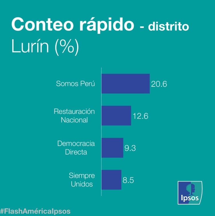 Nuevo alcalde de Lurín