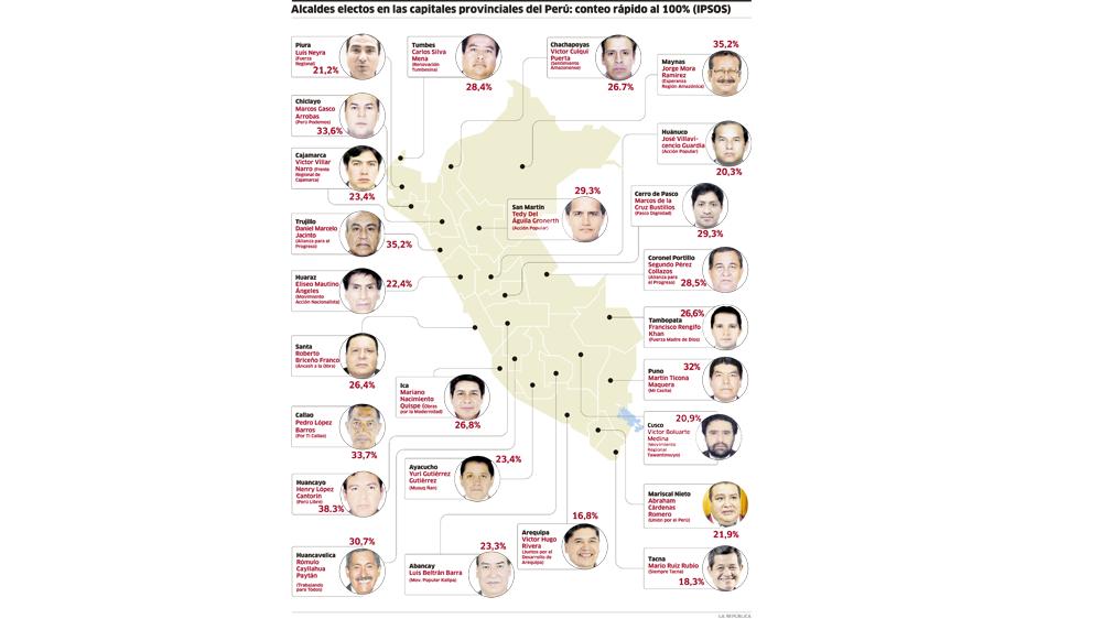 Alcaldes regionales.