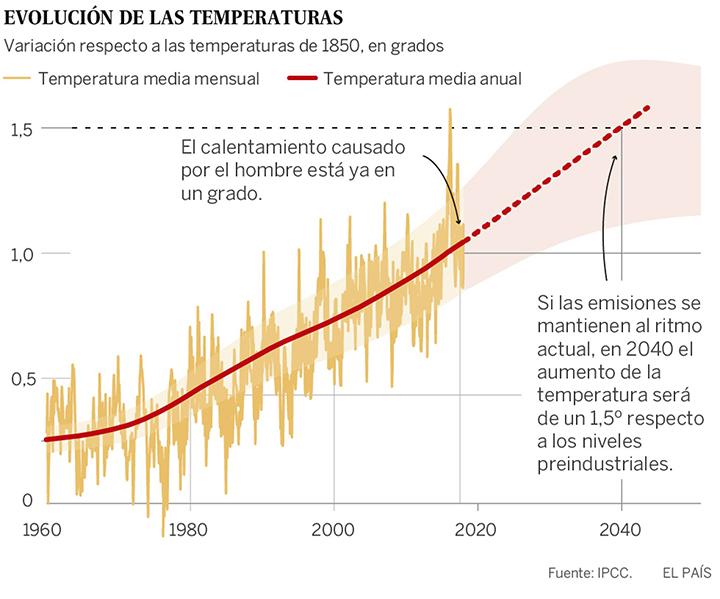 Incremento de temperaturas por el cambio climático