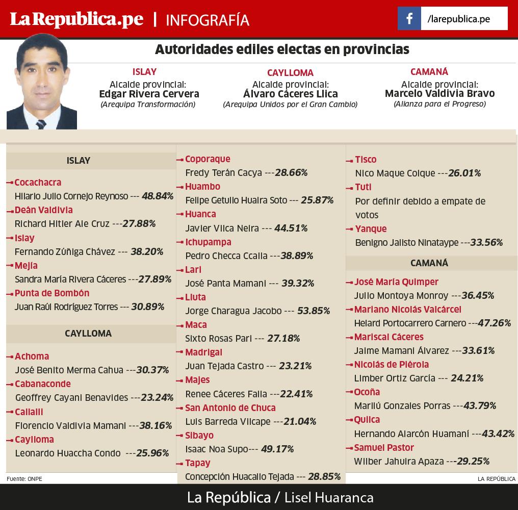 Nuevos alcaldes provinciales en Arequipa