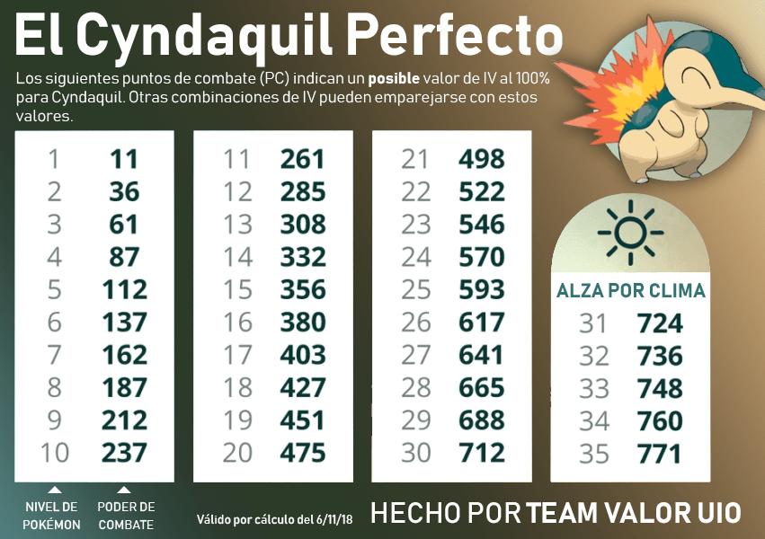 Pokémon GO Cyndaquil table iv is perfect