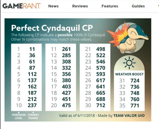 Cyndaquil pokemon go iv