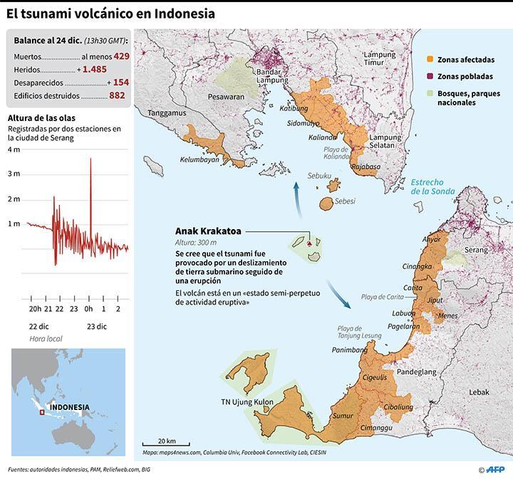 Tsunami en Indonesia