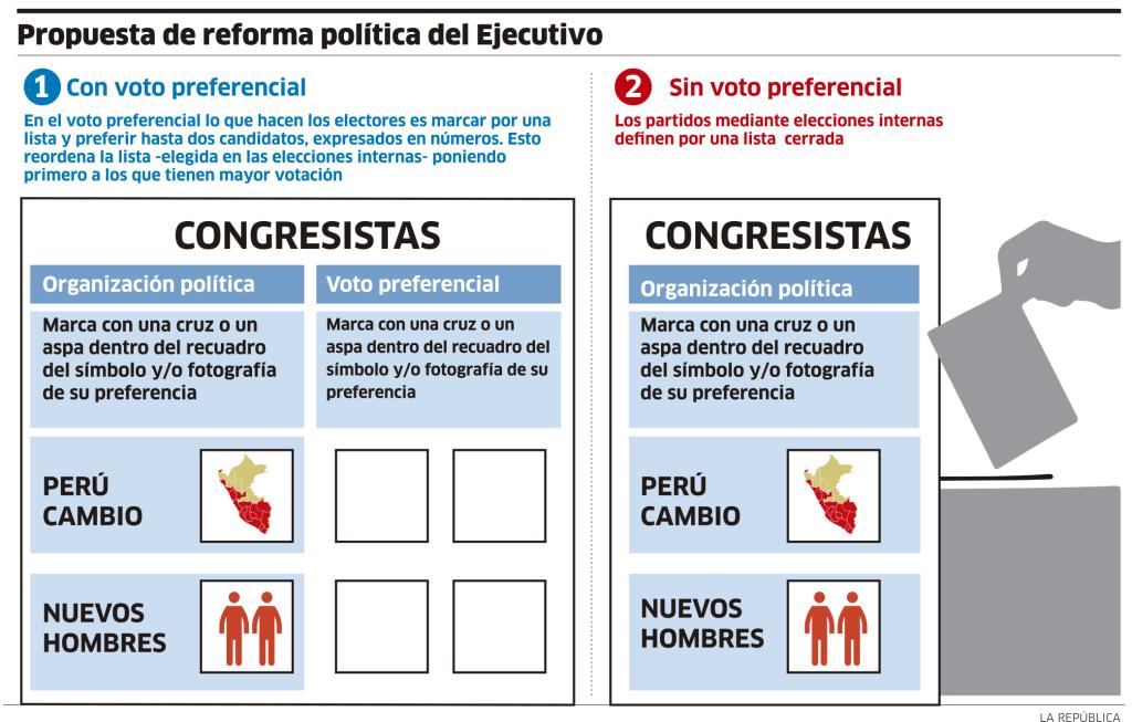 Propuesta de reforma política del Ejecutivo