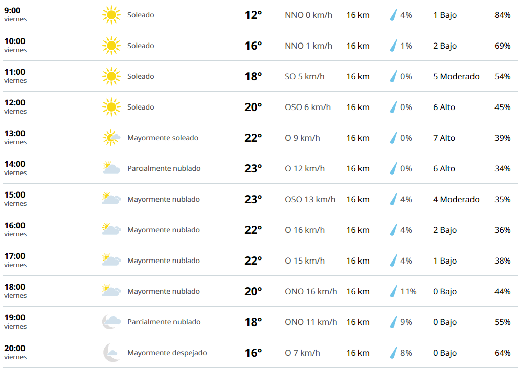 Clima Guadalajara