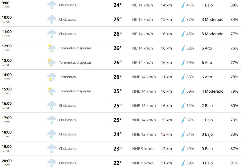 Clima Cancun