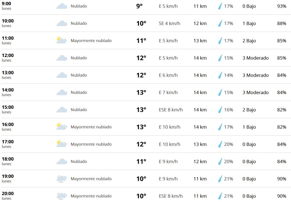 Clima Monterrey Nuevo Leon