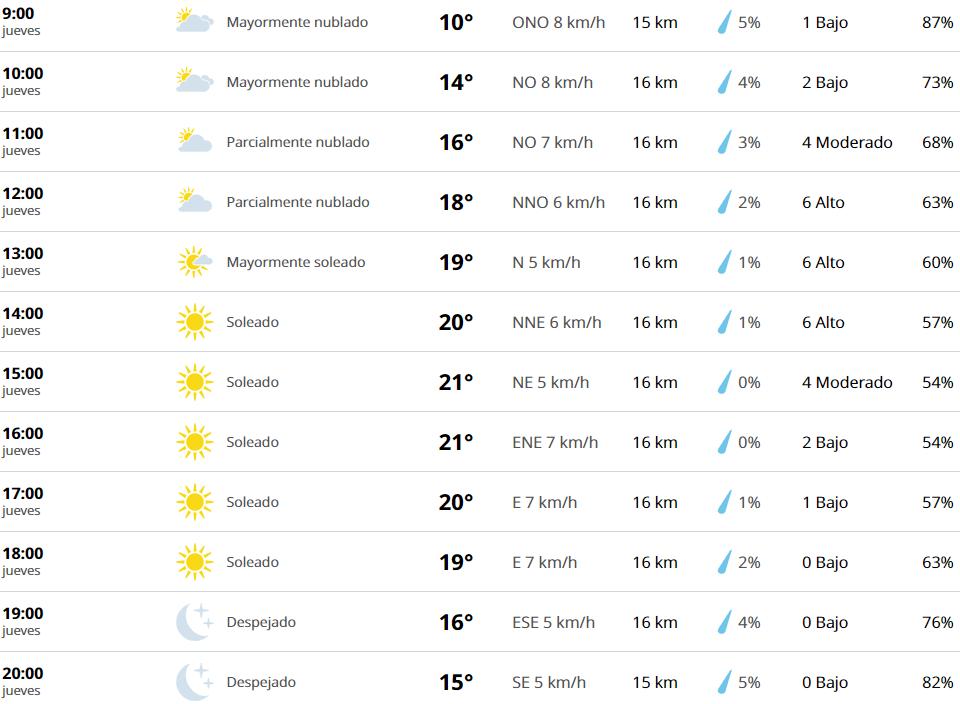 Clima Monterrey