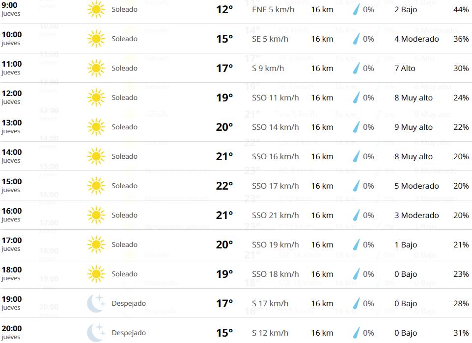 Clima Puebla