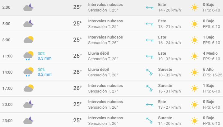 3-de-febrero-Clima-Cancún