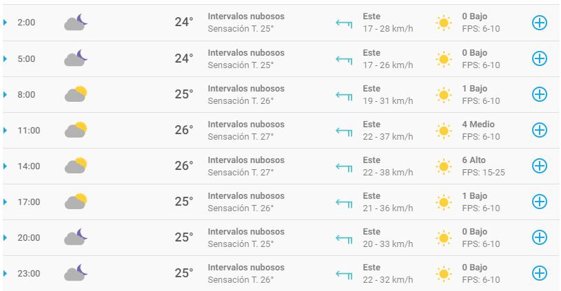 Clima en Cancún