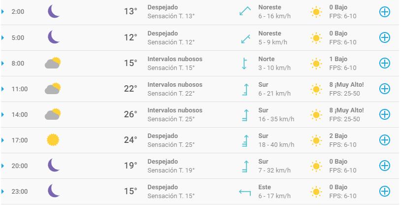 Clima en Puebla