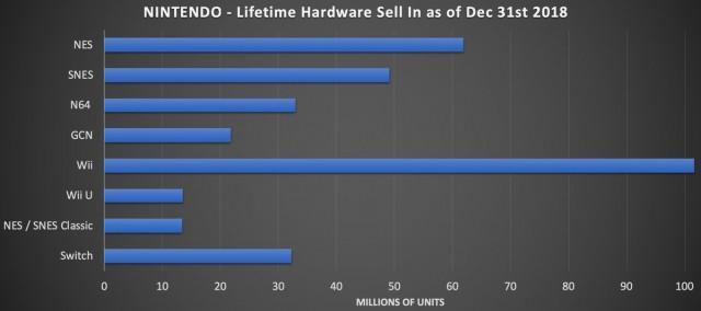 Nintendo Wii U ventas vs NES SNES Classic Mini