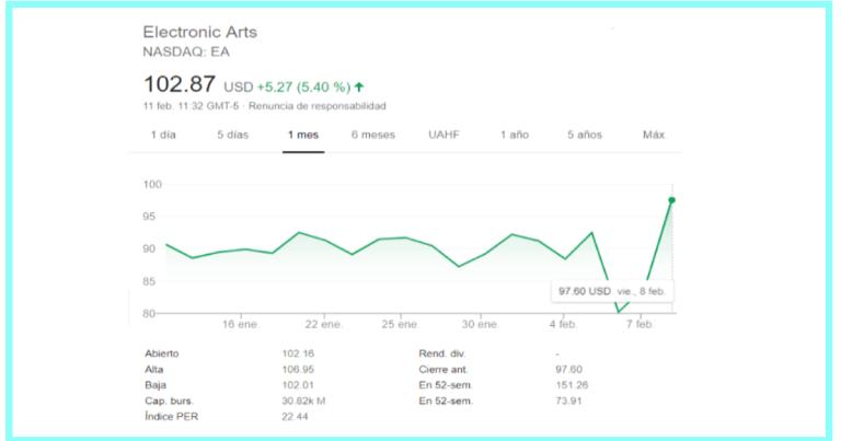 Apex Legends EA valor en bolsa