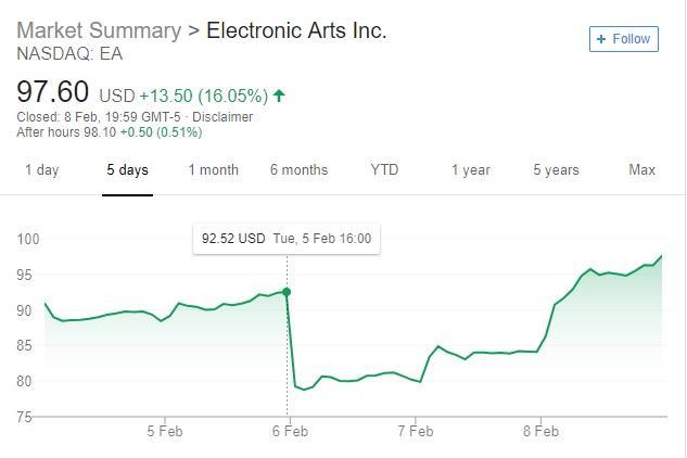 EA valor en bolsa post- Apex Legends
