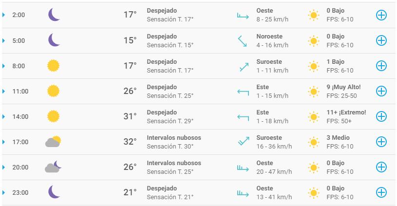 Clima en Guadalajara