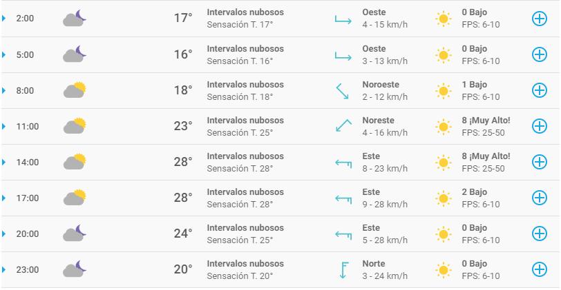 Clima en Monterrey