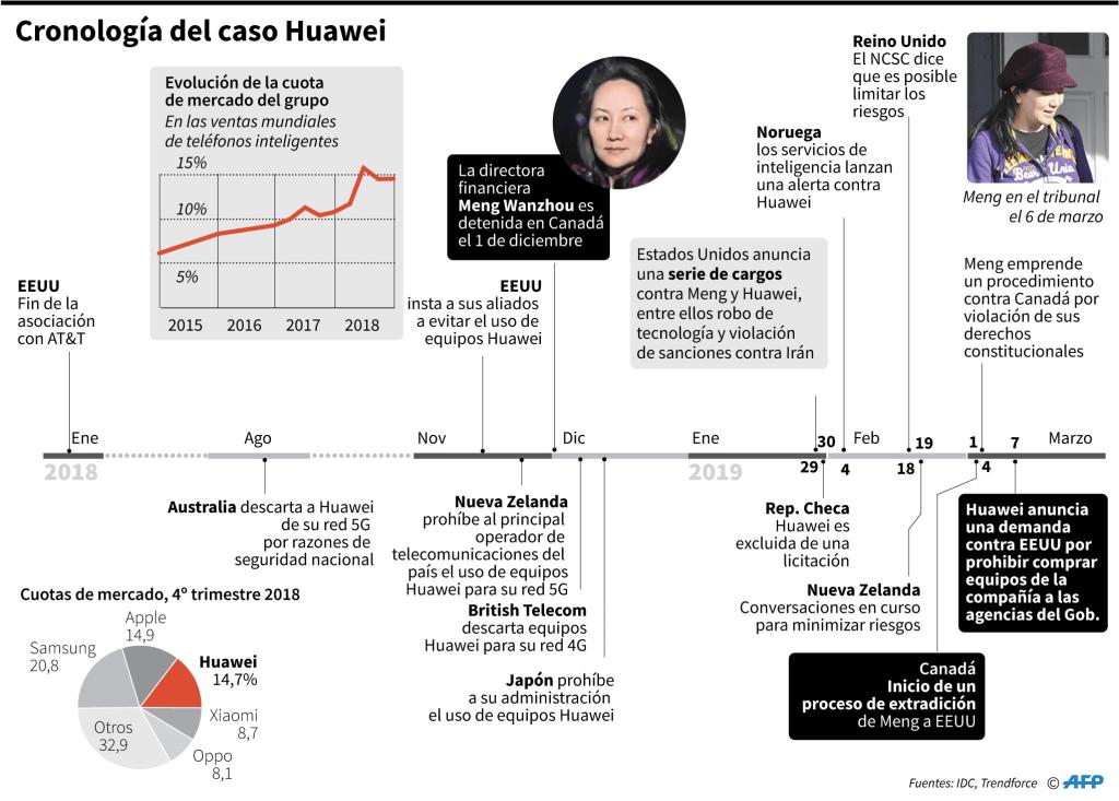 Infografía-Huawei