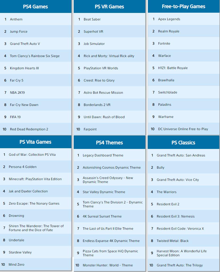 PSN Store PS4 descargas top febrero