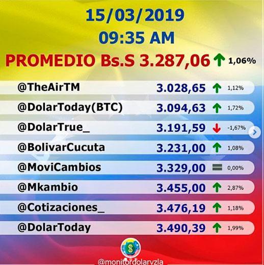 El Dolar en Venezuela
