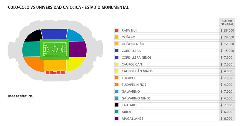 Colo Colo vs Universidad Católica