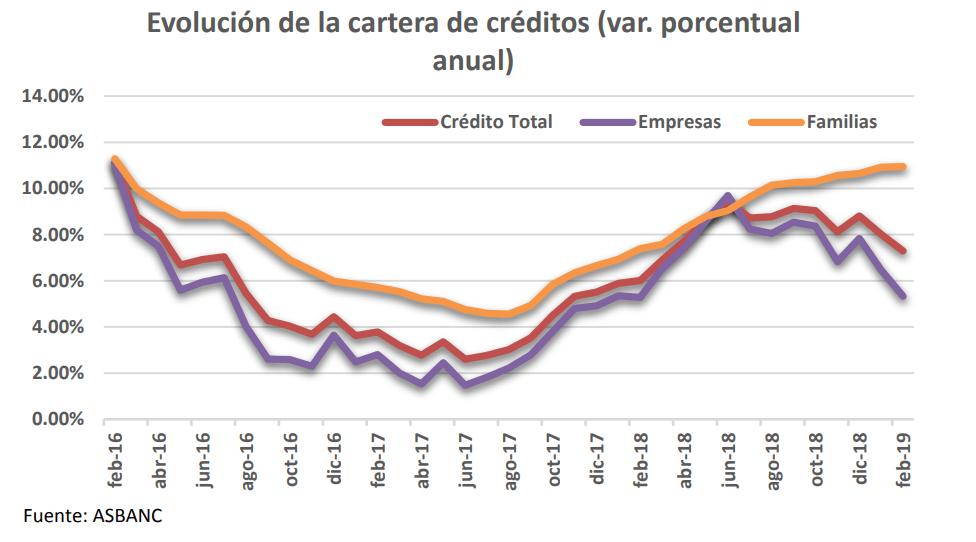 Créditos bancarios mantienen comportamiento positivo.