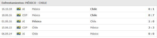 Roja Directa TV Azteca GRATIS ONLINE | México vs Chile por