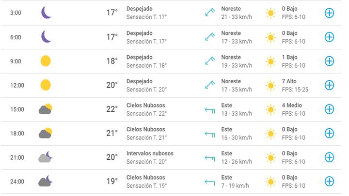 pronóstico del tiempo para Buenos Aires