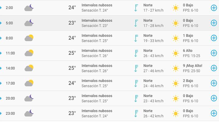pronóstico del tiempo en Cancún