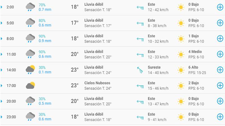 pronóstico del tiempo en Monterrey