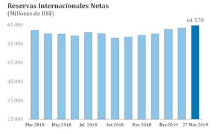 Reserva Internacional Neta