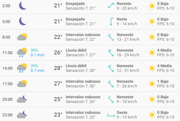 Clima Buenos Aires 2 de abril