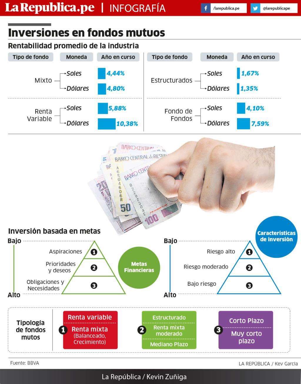 Inversiones en fondos mutuos