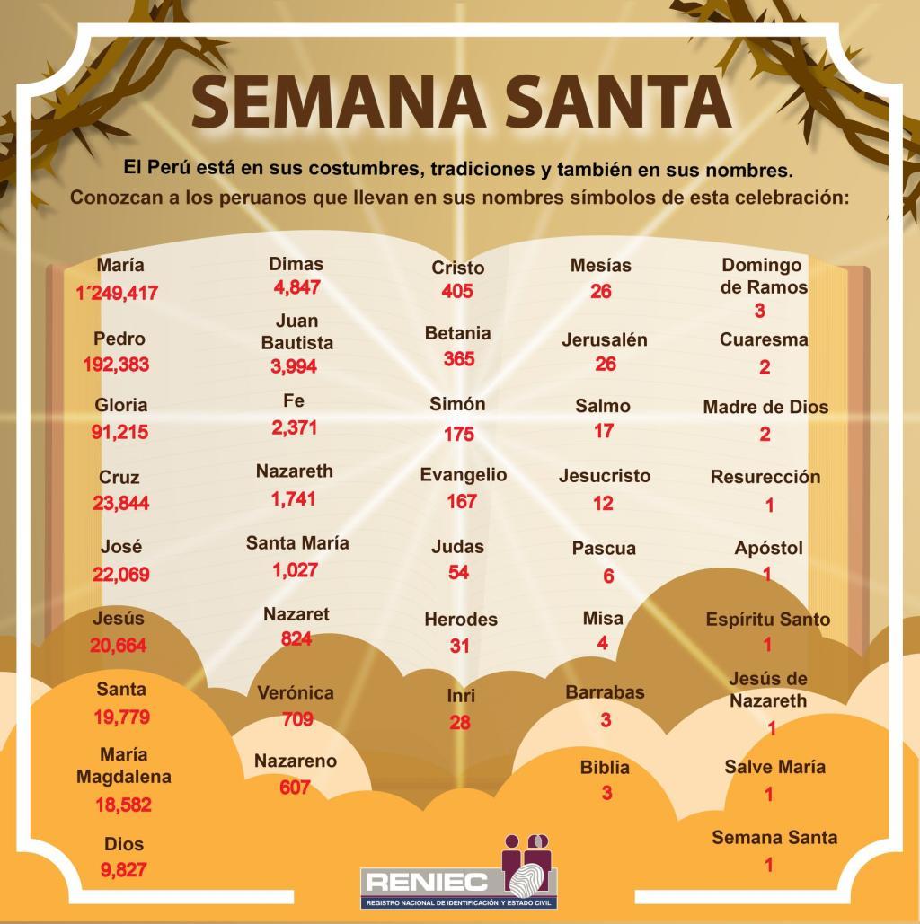 nombres en Semana Santa