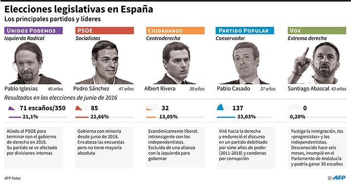 Resultados elecciones en españa