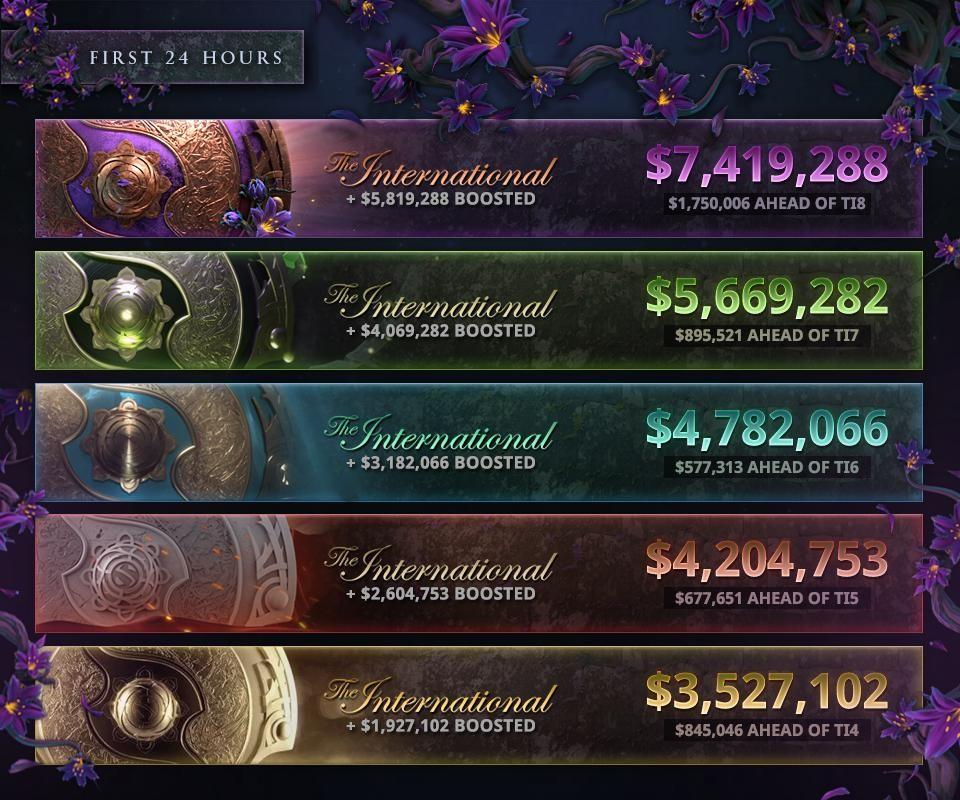 Battle Pass The International Dota 2 evolution