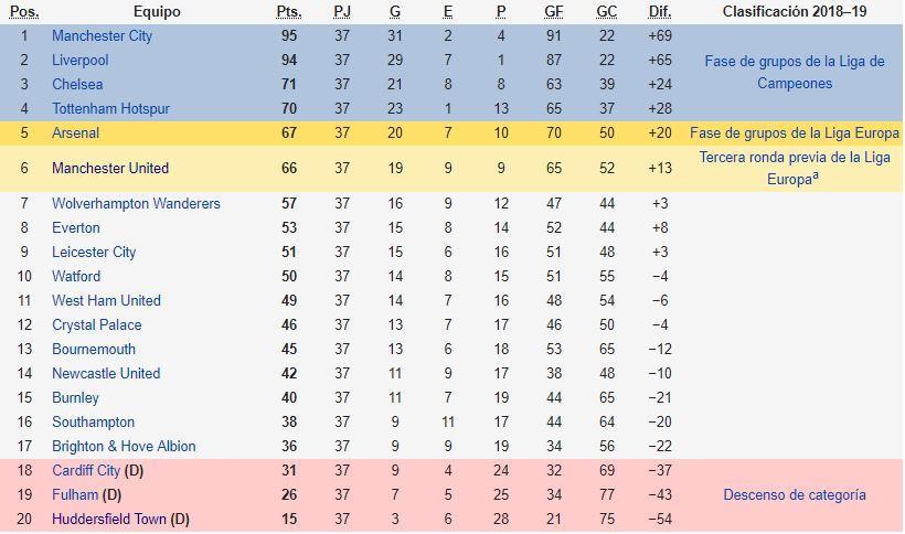 Image Result For Wolverhampton Wanderers Vs Manchester United Online Vivo Gratis