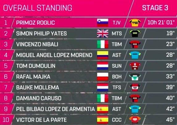 Clasificación - Giro de Italia 2019