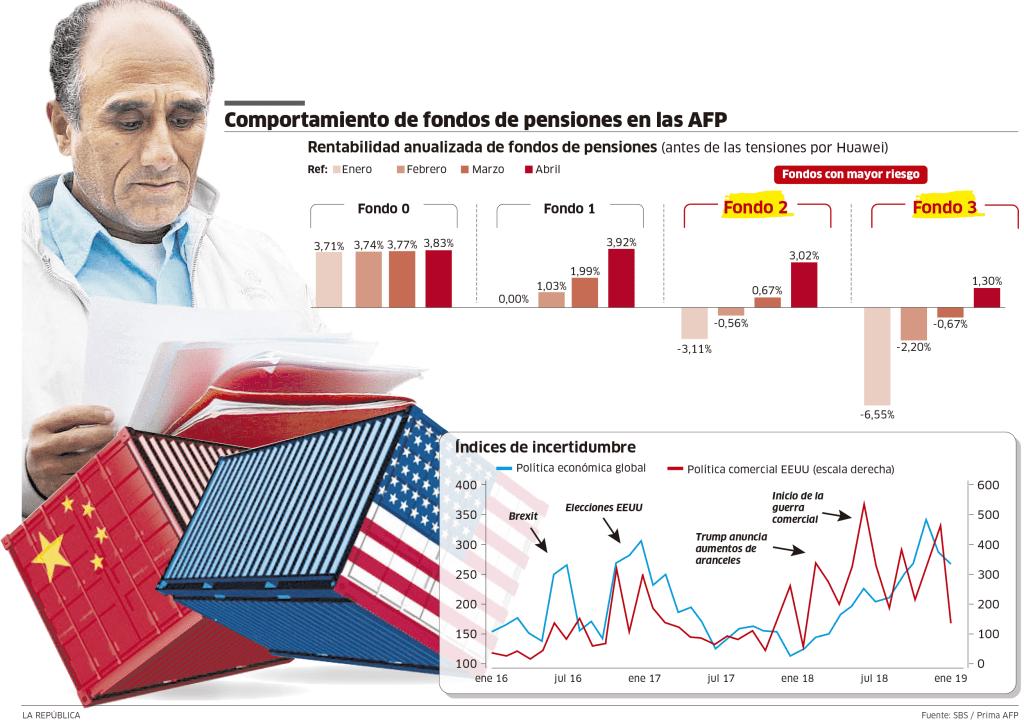 Comportamiento de fondo de pensiones de AFP