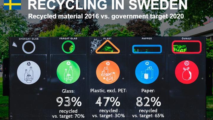 reciclaje suecia