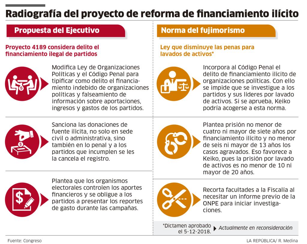 Radiografía del proyecto de reforma de financiamiento ilícito