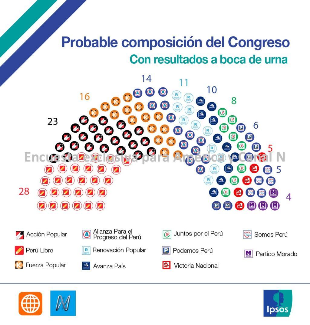 Constitución del Congreso 2021
